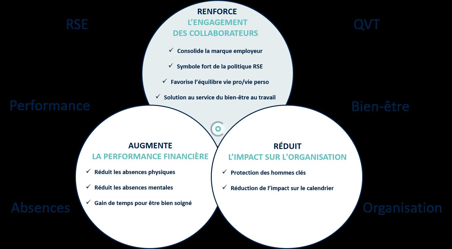 RSE QVT Bien-être absenteisme absence - Concilio